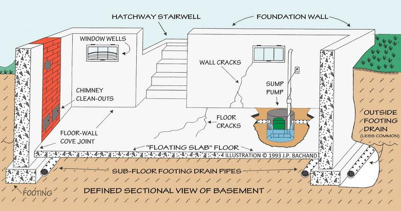 What is Involved With Basement Waterproofing?