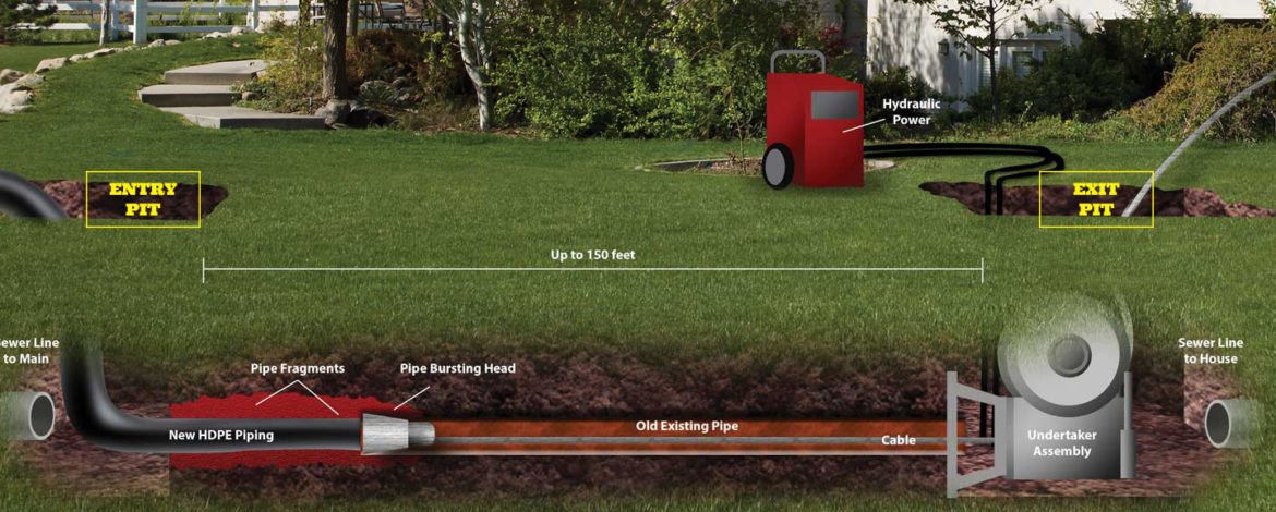 Trenchless Pipe Repair Using Burst Pipe Technology