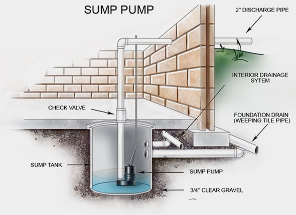 Draintony | What is a Sump Pump?